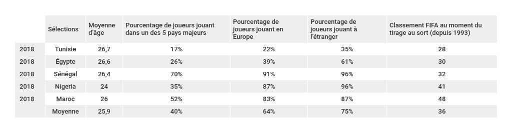 bilan-caracteristiques-effectifs-sélections-africaines-coupe-du-monde-2018-foot-dinfographies