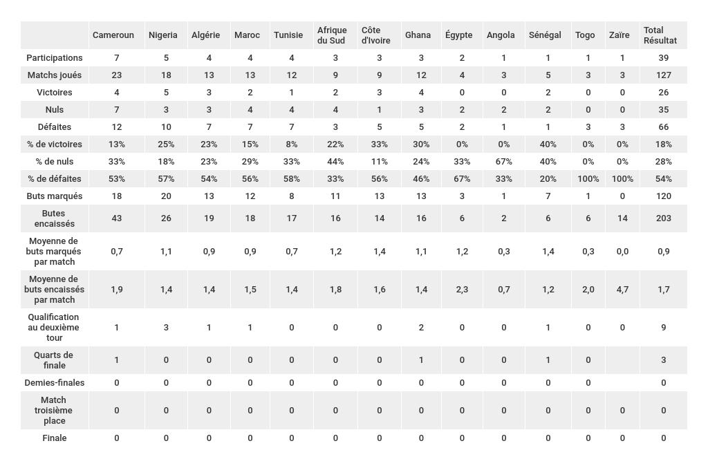 bilan-statistiques-sélections-africaines-coupe-du-monde-foot-dinfographies
