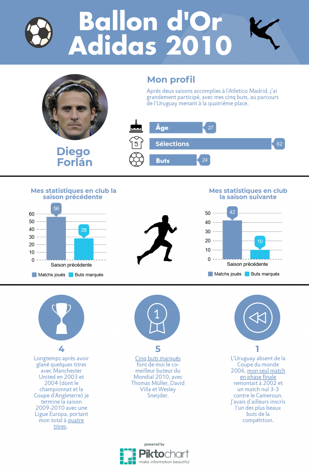 diego-forlan-2010-ballon-dor-adidas-foot-dinfographies