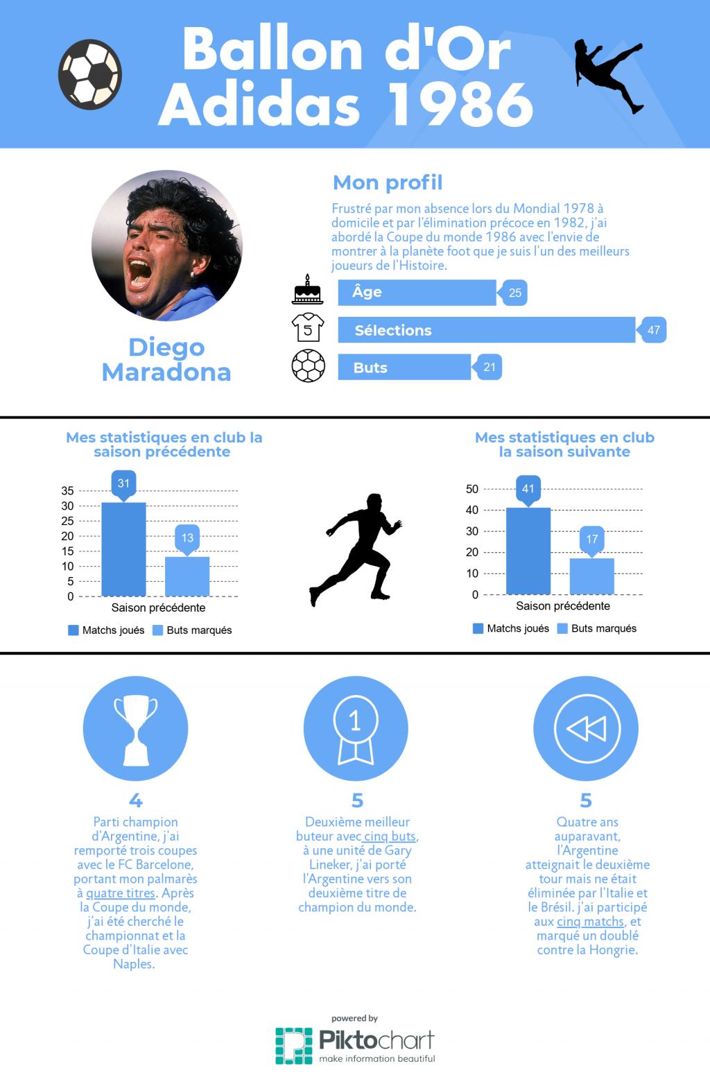 diego-maradona-1986-ballon-dor-adidas-foot-dinfographies