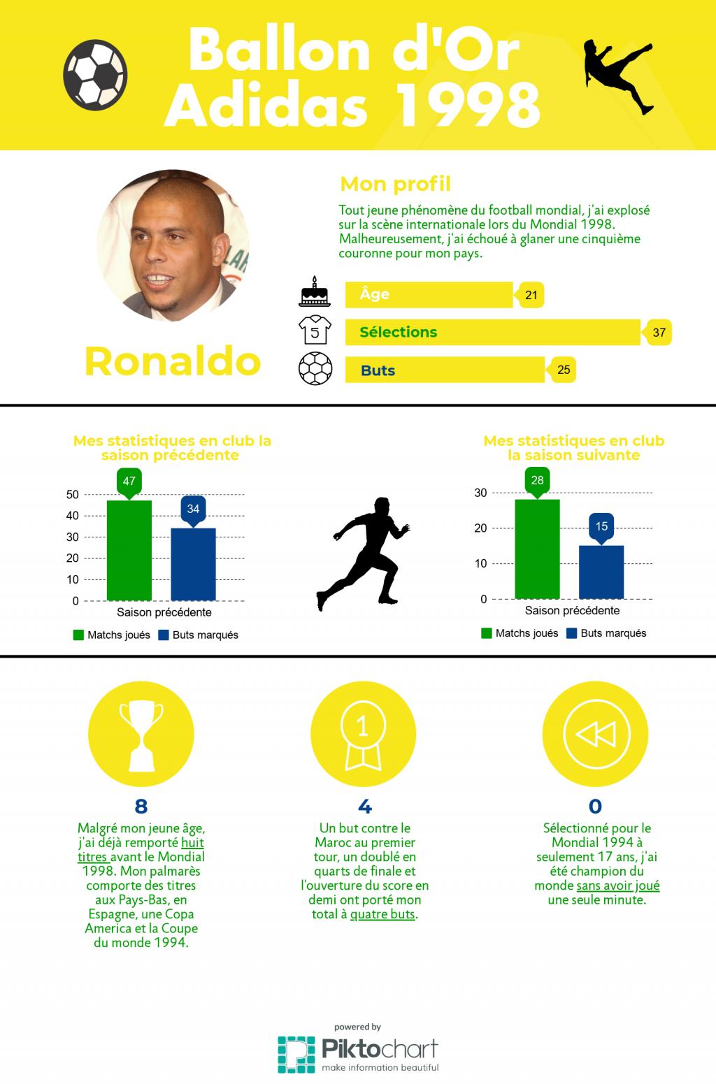 ronaldo-1998-ballon-dor-adidas-foot-dinfographies