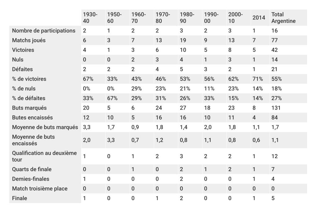 bilan-argentine-décennie-coupe-du-monde-foot-dinfographies