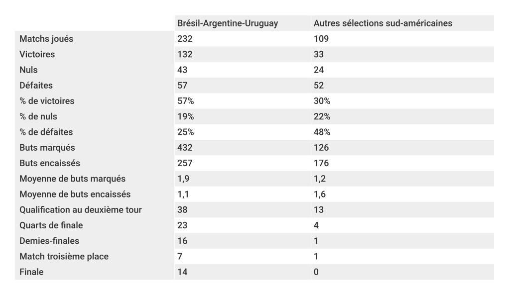 comparatif-coupe-du-monde-bresil-argentine-uruguay-vs-autres-equipes-conmebol-foot-dinfographies
