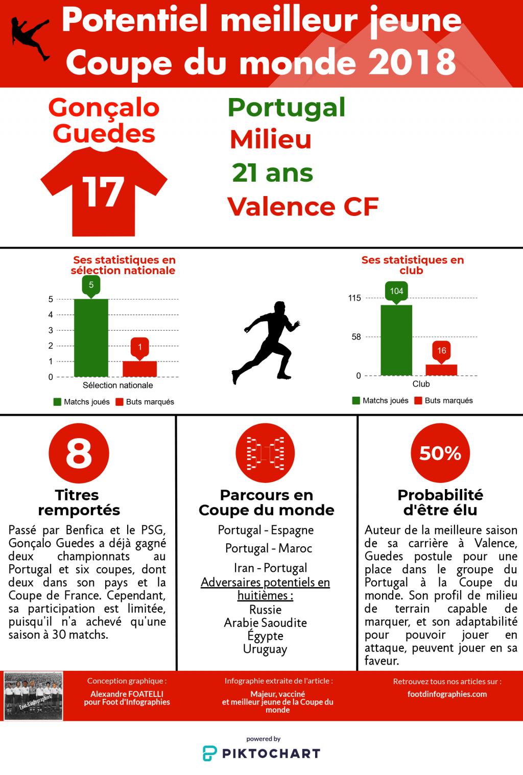 gonçalo-guedes-meilleur-jeune-cdm-2018-foot-dinfographies