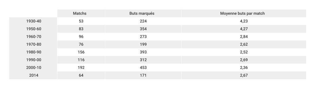 moyenne-de-buts-coupe-du-monde-décennies-foot-dinfographies