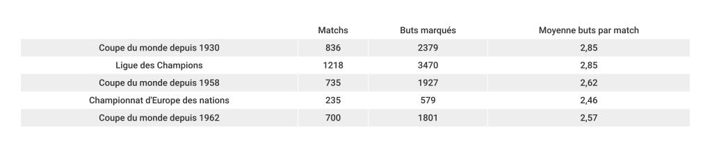 moyenne-de-buts-coupe-du-monde-ldc-euro-foot-dinfographies