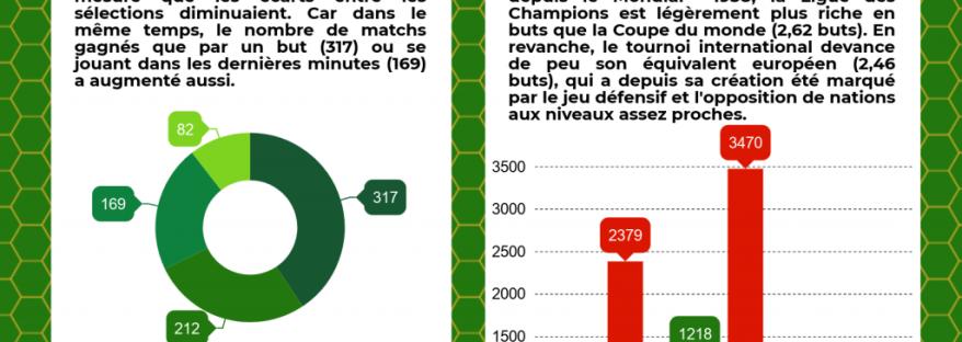 moyenne-de-buts-coupe-du-monde-foot-dinfographies