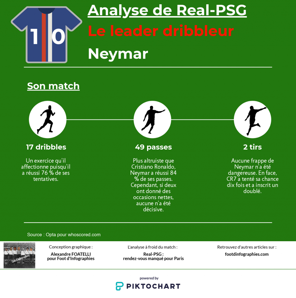 neymar-real-psg-foot-dinfographies