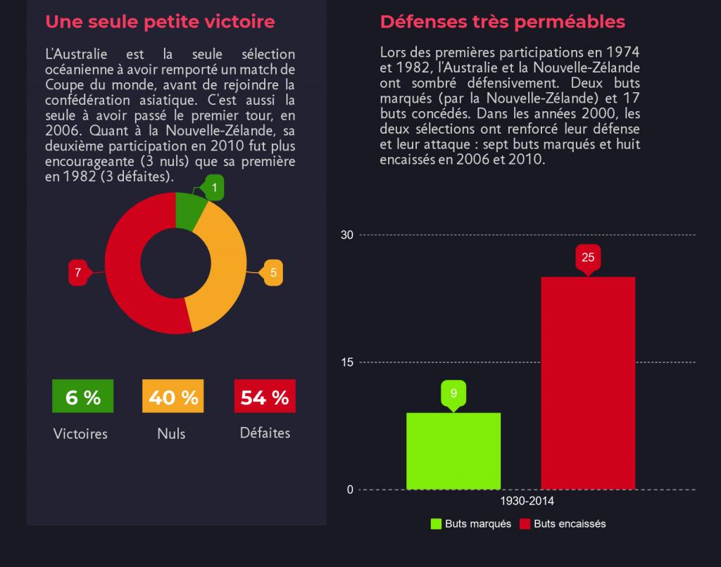 bilan-ofc-en-coupe-du-monde-foot-dinfographies-01