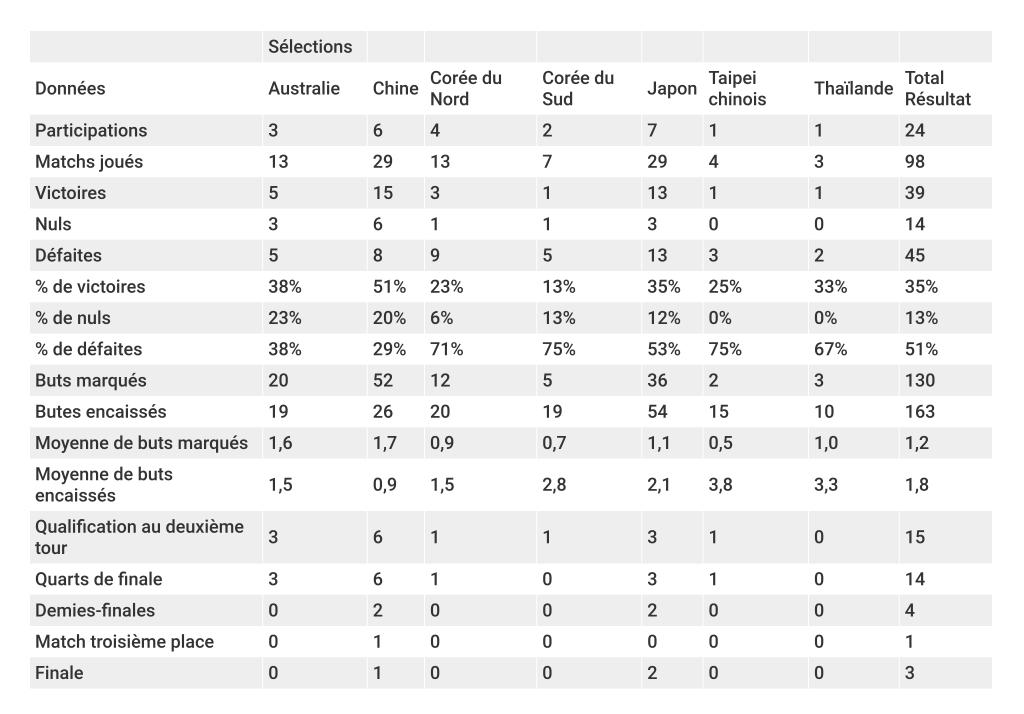 coupe-du-monde-féminine-bilan-afc-foot-dinfographies