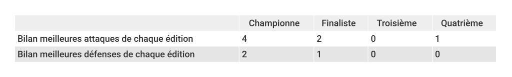coupe-du-monde-féminine-meilleures-attaques-défenses-bilan-foot-dinfographies