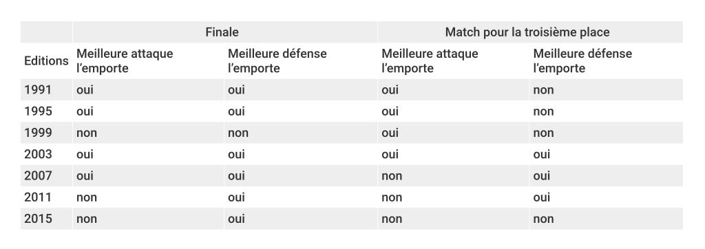 coupe-du-monde-féminine-meilleures-attaques-défenses-resultats-foot-dinfographies