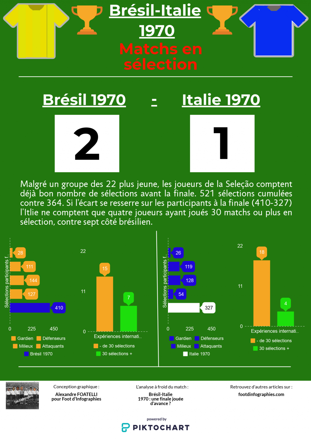 replay-game-bresil-italie-1970-matchs-en-sélection-foot-dinfographies