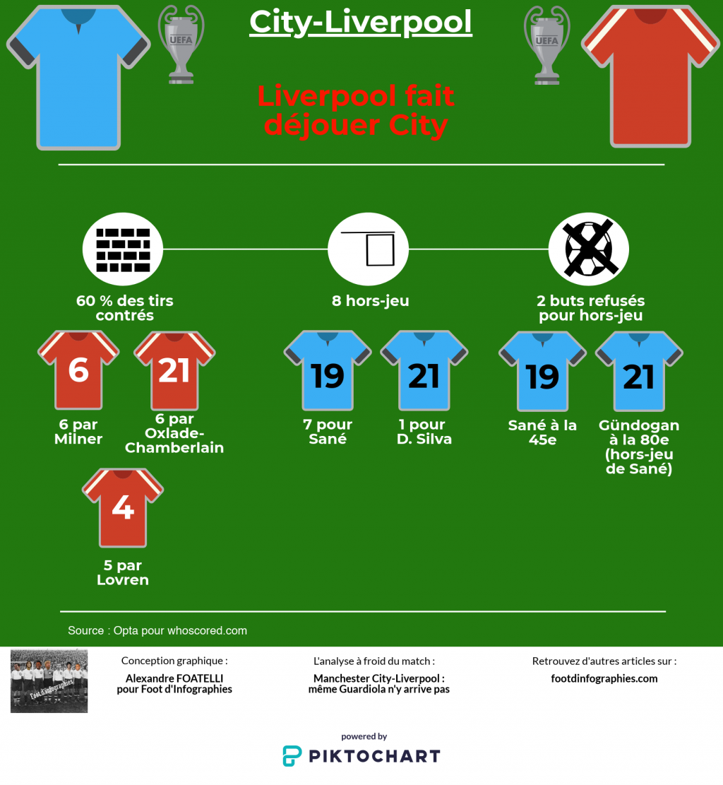 analyse-manchester-city-liverpool-ldc-liverpool-fait-dejouer-city-foot-dinfographies