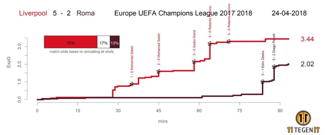 expected-goals-liverpool-rome-ldc-11-tegen-foot-dinfographies