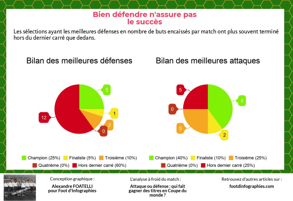 bilan-croisé-meilleures-défenses-meilleures-attaques-coupe-du-monde-foot-dinfographies
