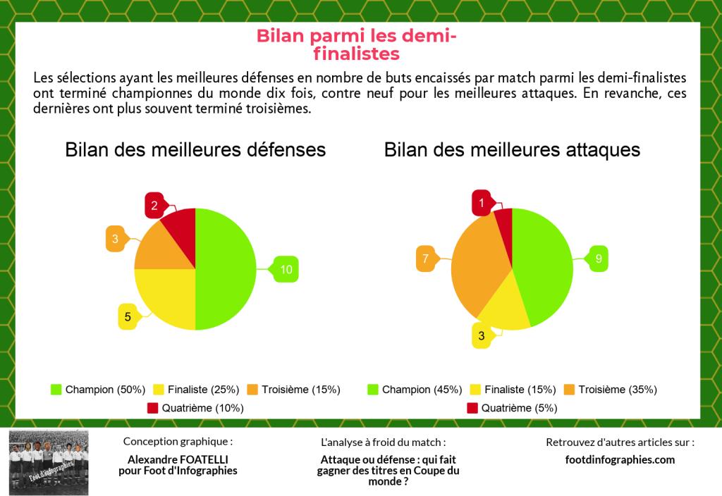 bilan-croisé-meilleures-défenses-meilleures-attaques-demi-finalistes-coupe-du-monde-foot-dinfographies