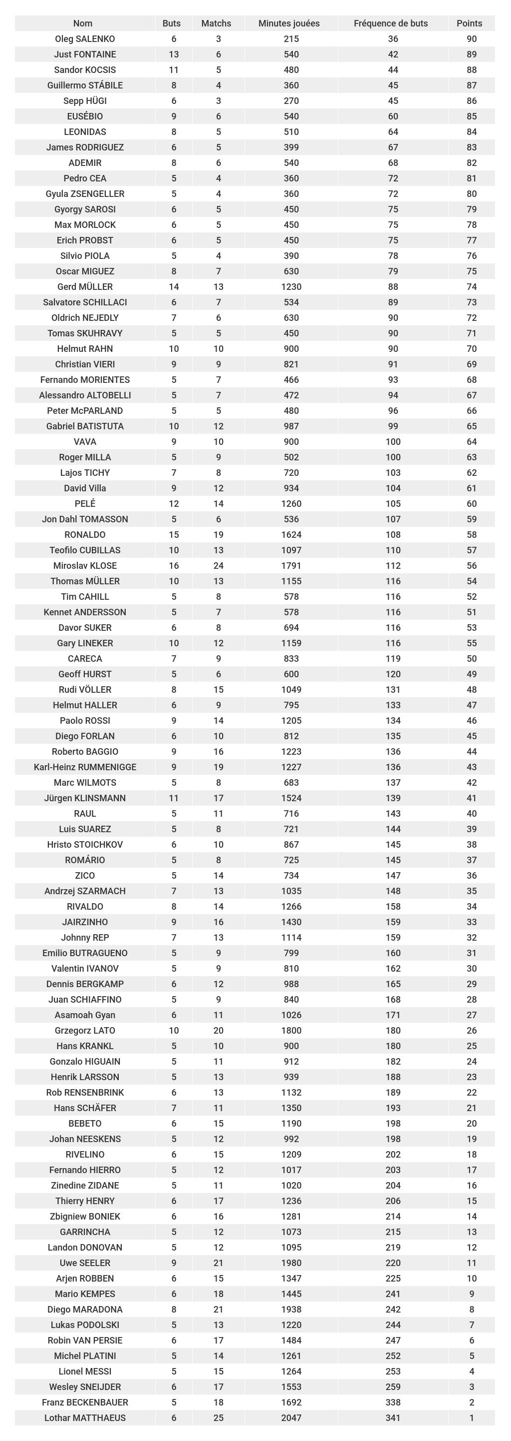 étude-des-meilleurs-buteurs-de-la-coupe-du-monde-classement-fréquence-de-buts-foot-dinfographies