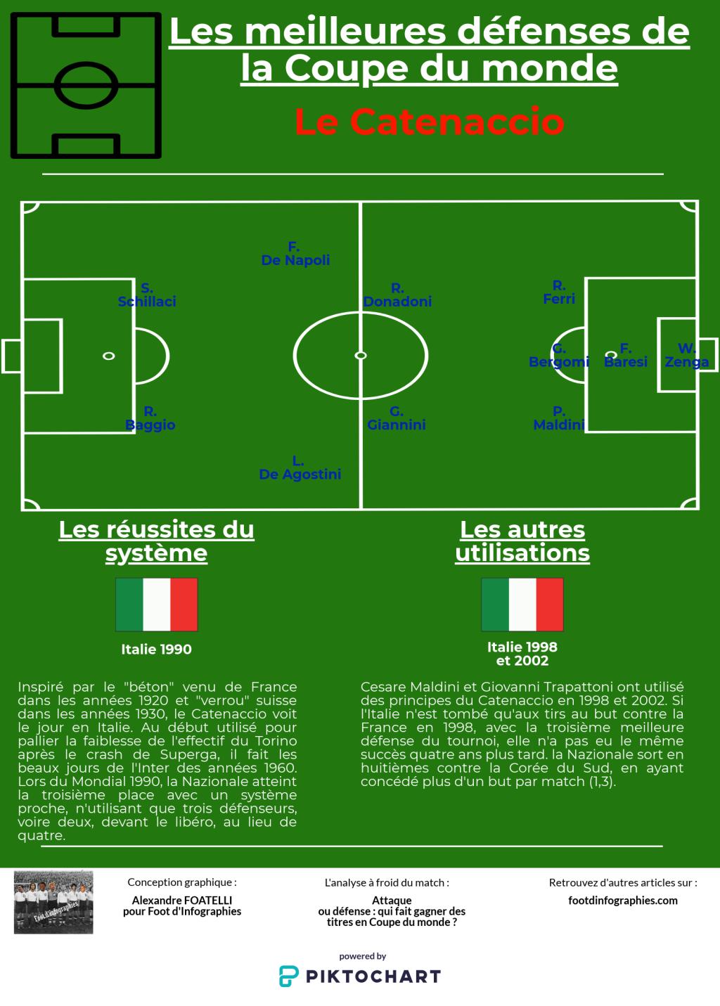 le-catenaccio-meilleures-défenses-coupe-du-monde-foot-dinfographies