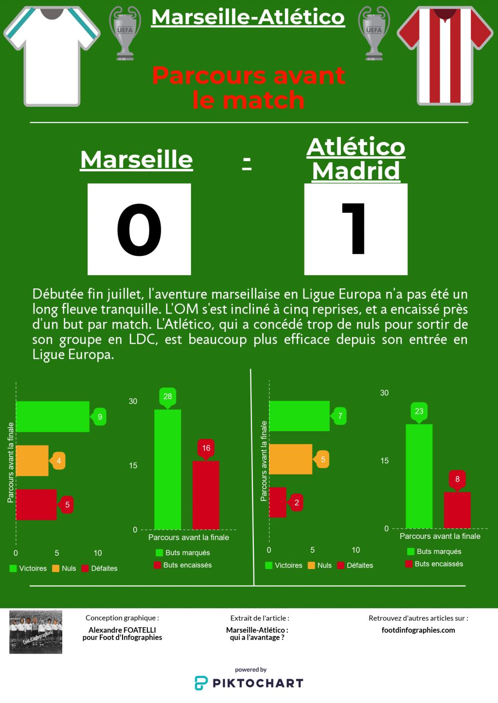 présentation-marseille-atletico-madrid-ligue-europa-parcours-avant-le-match-foot-dinfographies