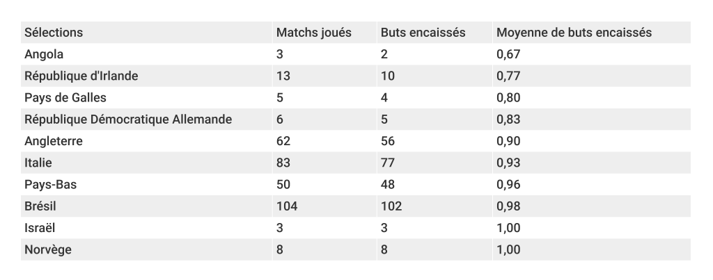 top-10-meilleures-defenses-coupe-du-monde-foot-dinfographies