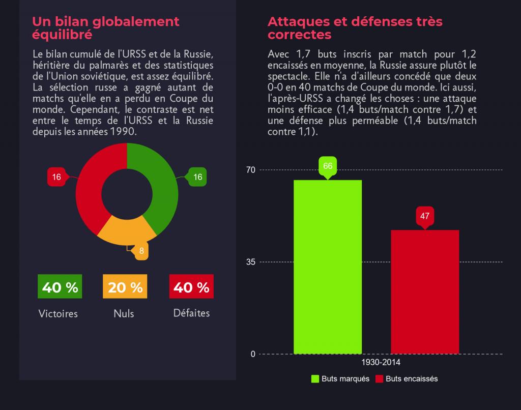 bilan-général-russie-coupe-du-monde-foot-dinfographies
