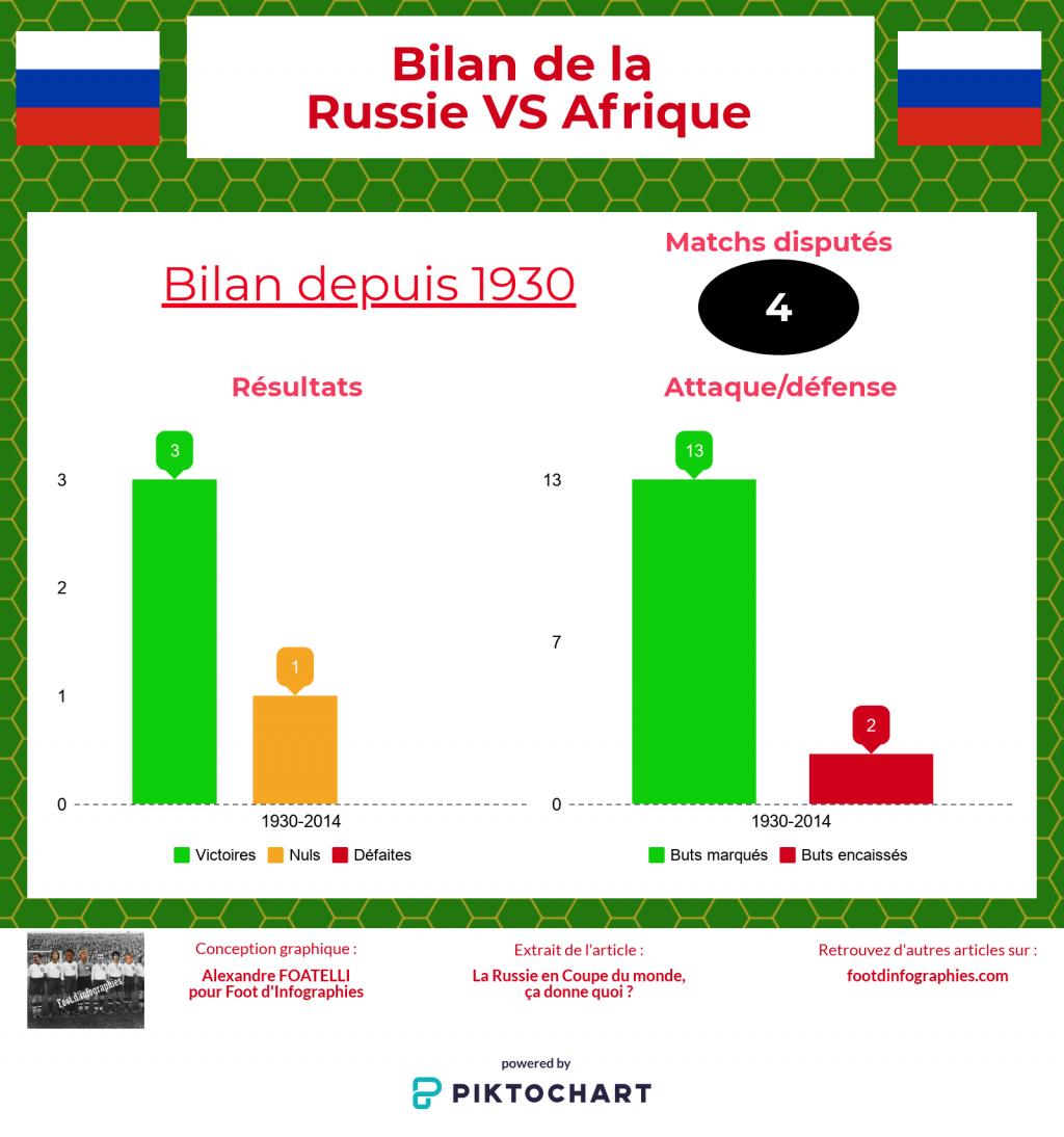 bilan-russie-versus-afrique-coupe-du-monde-foot-dinfographies