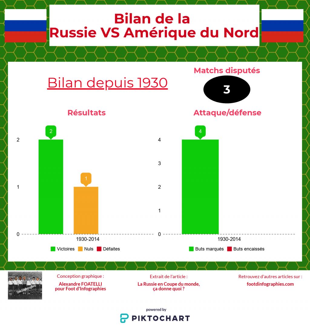 bilan-russie-versus-amérique-du-nord-coupe-du-monde-foot-dinfographies
