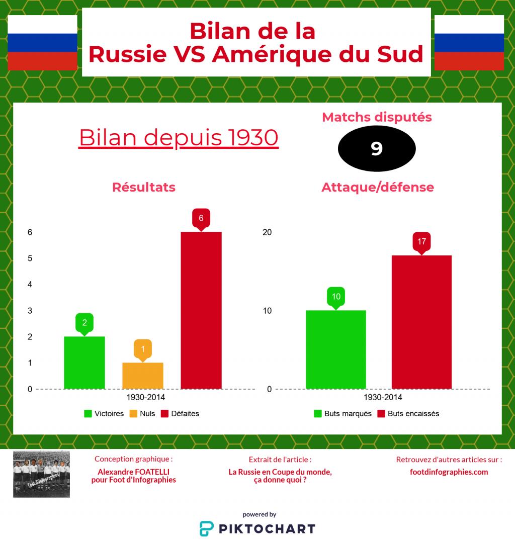 bilan-russie-versus-amérique-du-sud-coupe-du-monde-foot-dinfographies