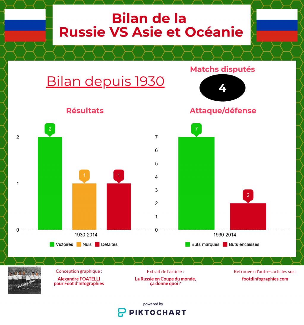 bilan-russie-versus-asie-océanie-coupe-du-monde-foot-dinfographies