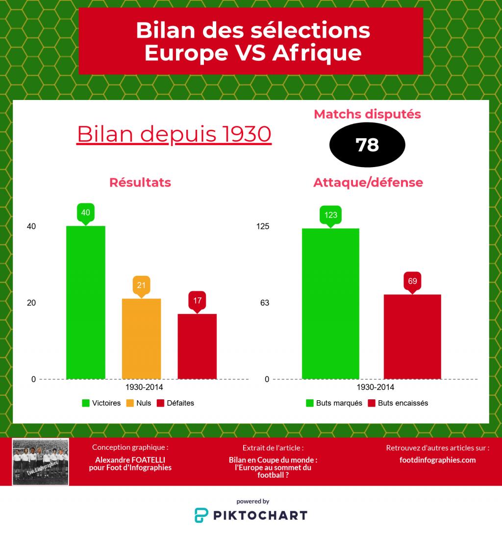 bilan-uefa-versus-caf-coupe-du-monde-foot-dinfographies