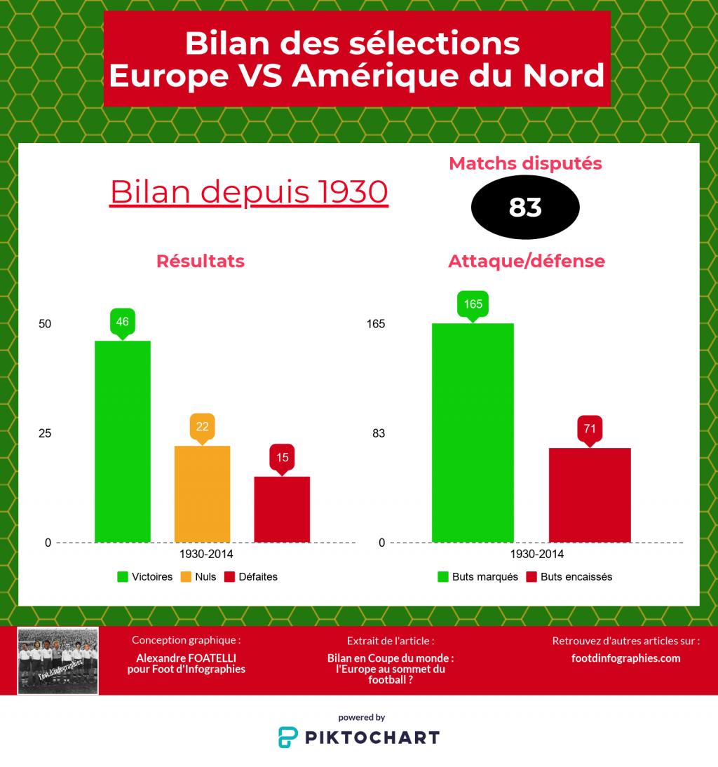 bilan-uefa-versus-concacaf-coupe-du-monde-foot-dinfographies