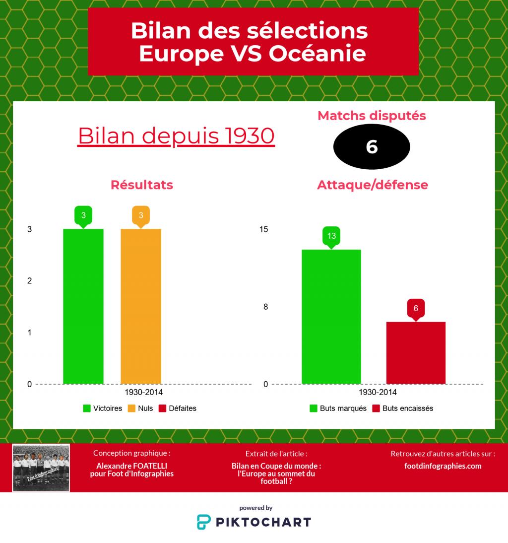 bilan-uefa-versus-ofc-coupe-du-monde-foot-dinfographies